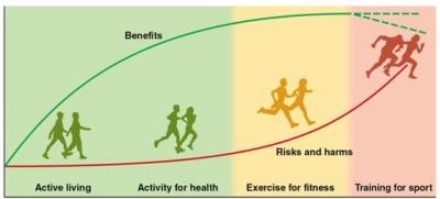 Kolik pohybové aktivity je třeba na využití maxima jejich zdravotních benefitů?